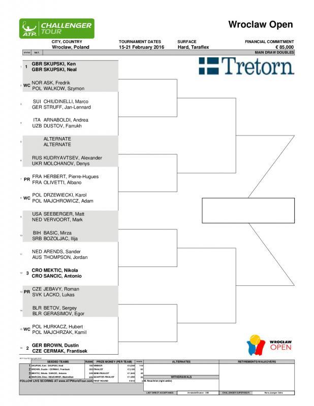 Challenger ATP Wrocław Open  - polscy debliści kontra światowe gwiazdy