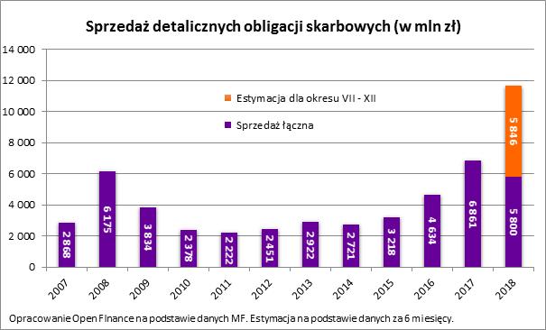 Polacy kupili ponad 3,7 miliona sztuk obligacji premiowych