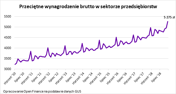 5275 zł to nowa średnia pensja wPolsce