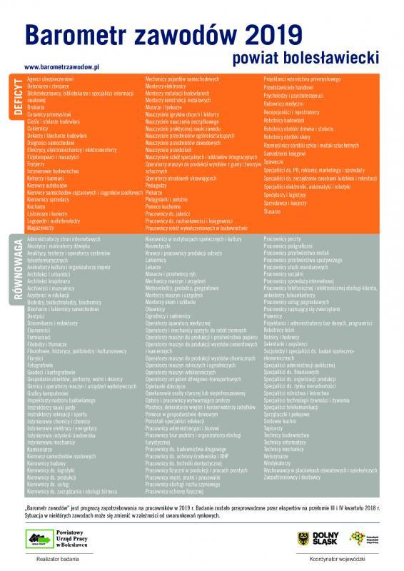 To praca szuka człowieka – znamy listę zawodów najbardziej pożądanych przez pracodawców wpowiecie bolesławieckim